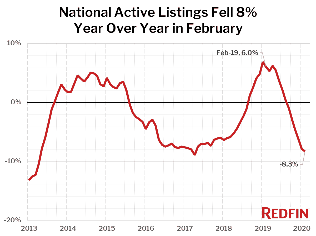 National Active Listings Fell 8% Year Over Year in February