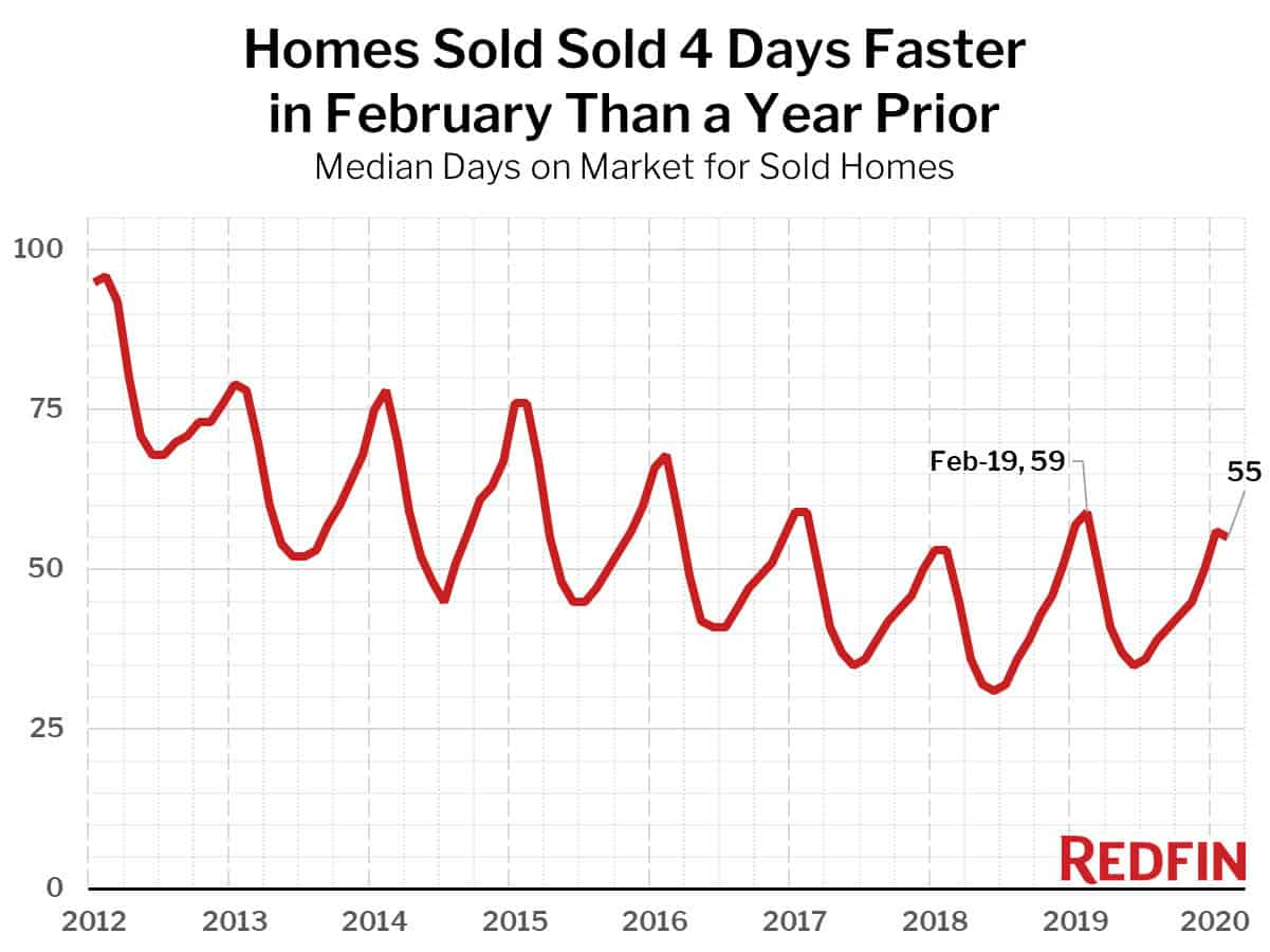 Homes Sold Sold 4 Days Faster in February Than a Year Prior