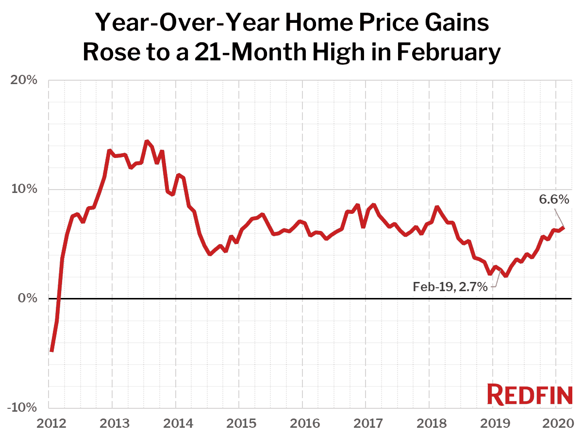 Year-Over-Year Home Price Gains Rose to a 21-Month High in February