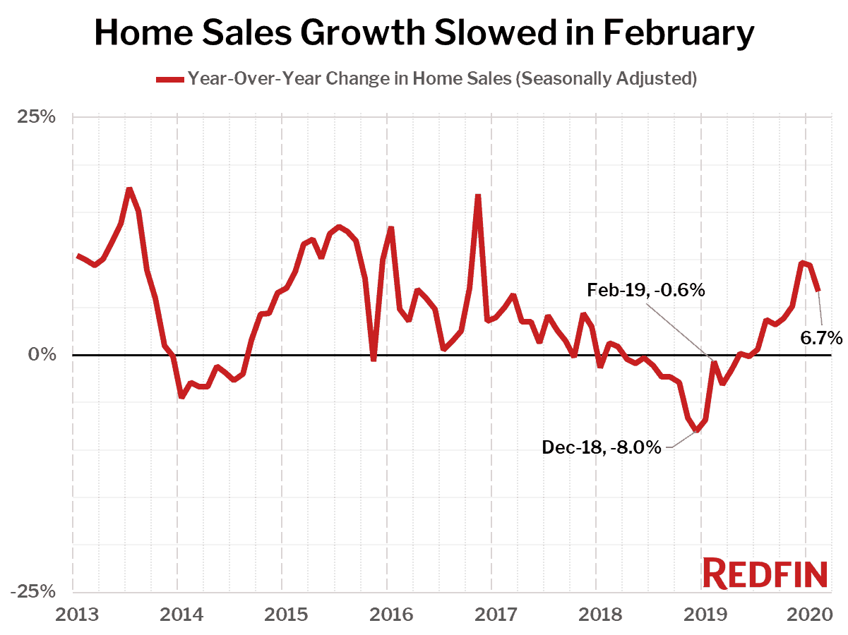 Home Sales Growth Slowed in February