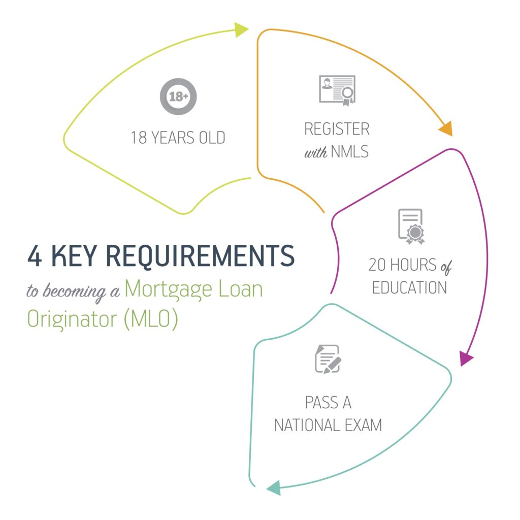 Key Requirements of a MLO