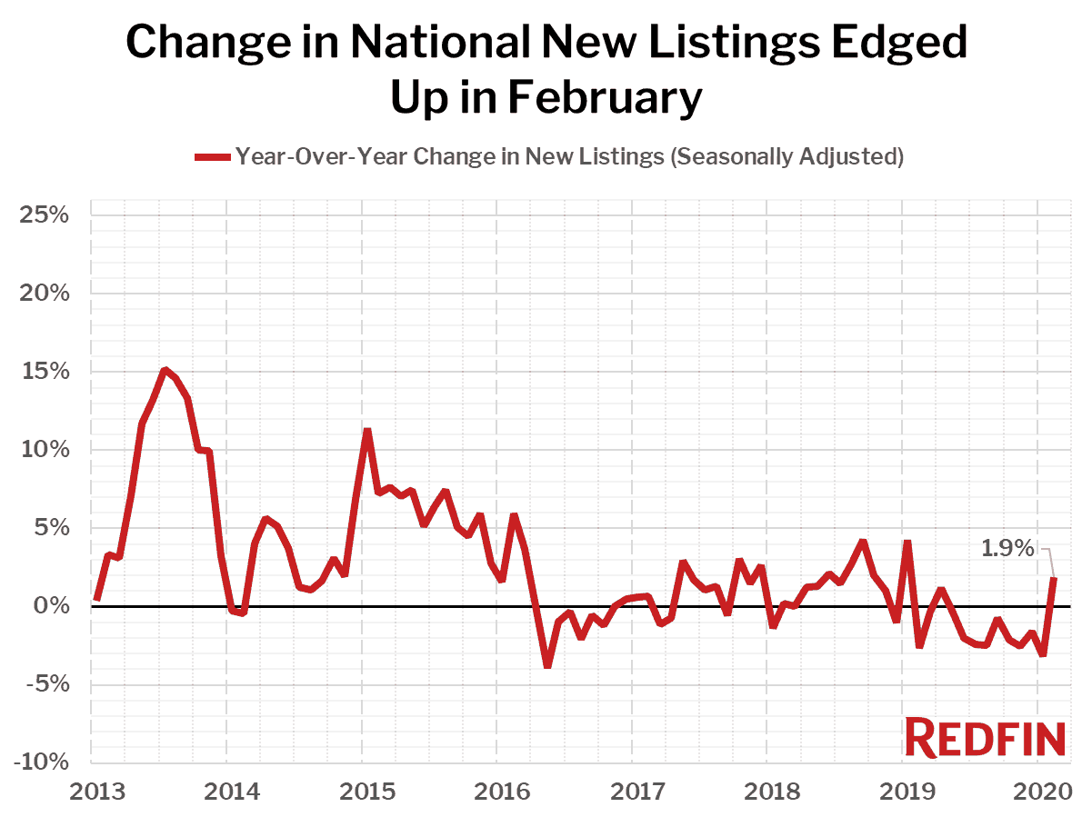 Change in National New Listings Edged Up in February