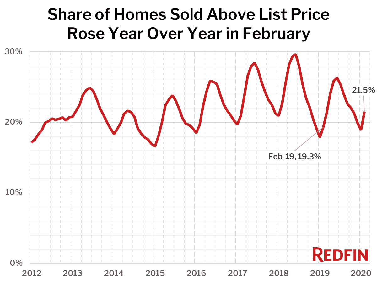 Share of Homes Sold Above List Price Rose Year Over Year in February