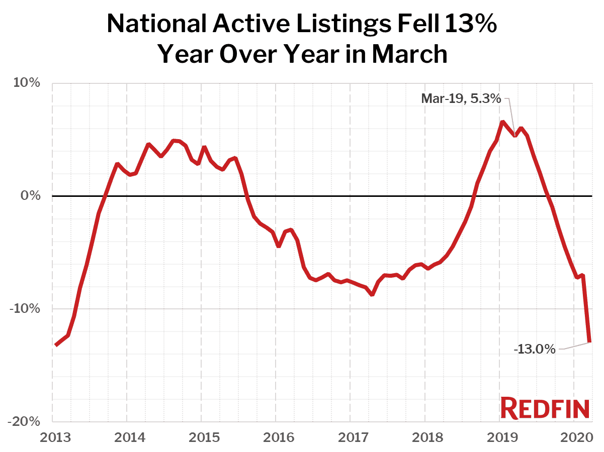 National Active Listings Fell 13% Year Over Year in March