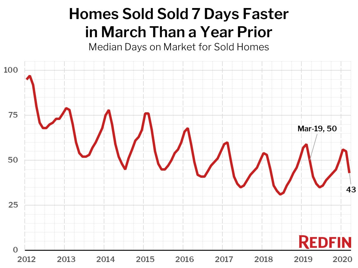 Homes Sold 7 Days Faster in March Than a Year Prior