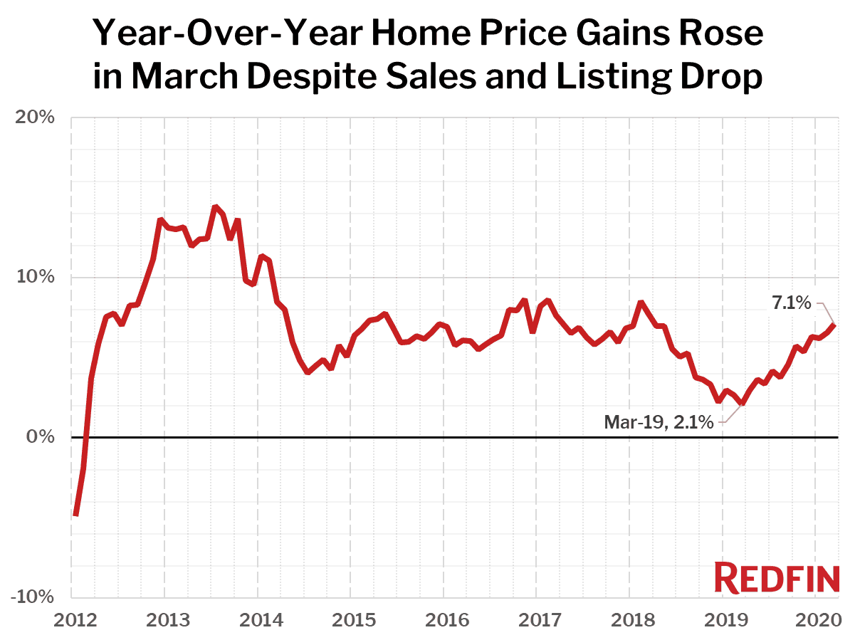 Year-Over-Year Home Price Gains Rose in March Despite Sales and Listing Drop