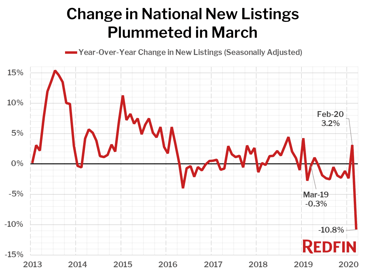 Change in National New Listings Plummeted in March