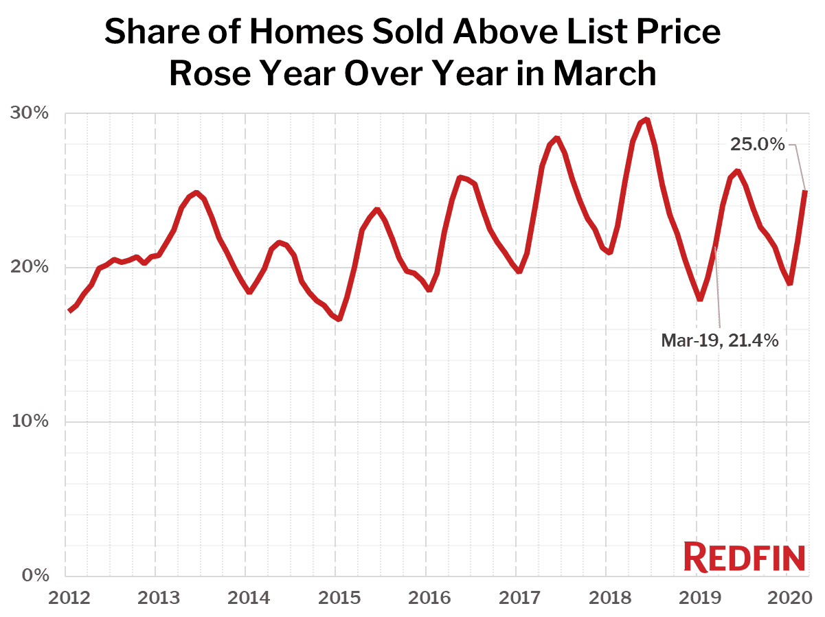 Share of Homes Sold Above List Price Rose Year Over Year in March
