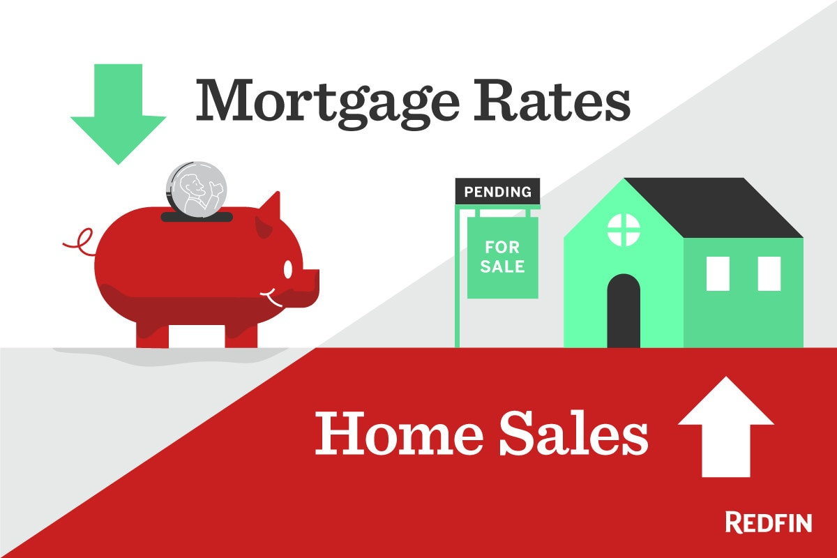 Mortgage Rates Down, Home Sales Up