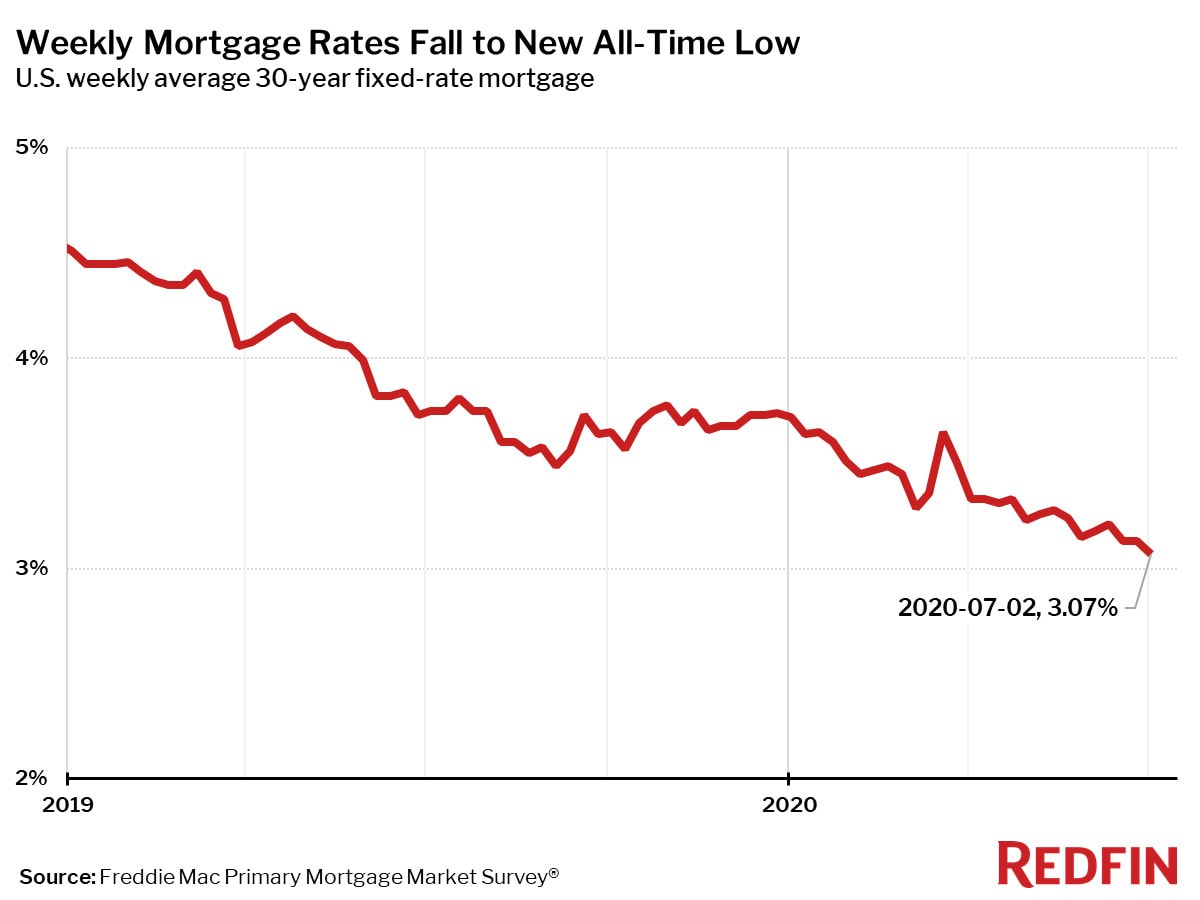 Weekly Mortgage Rates Fall to New All-Time Low