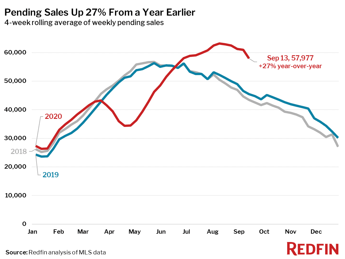 Pending Sales Up 27% From a Year Earlier