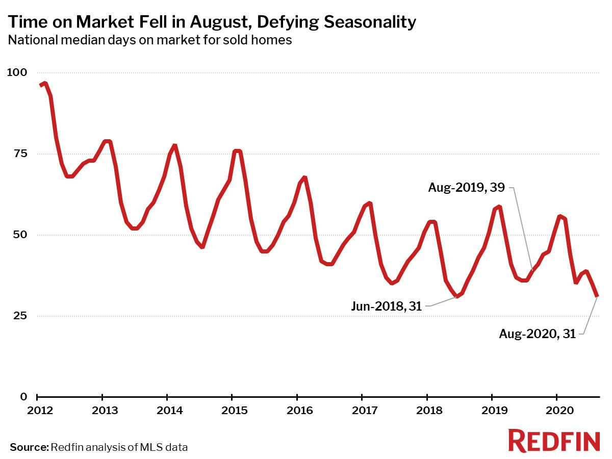 Time on Market Fell in August, Defying Seasonality