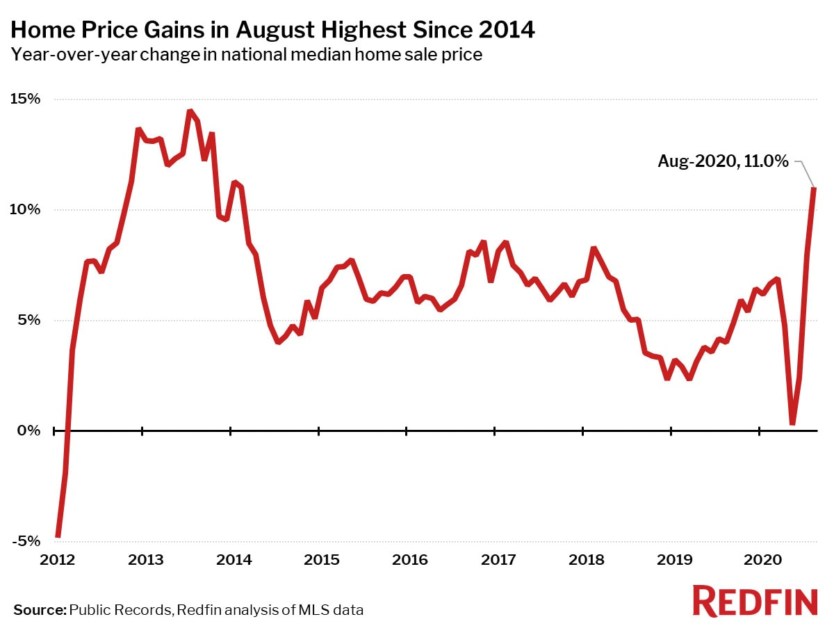 Home Price Gains in August Highest Since 2014
