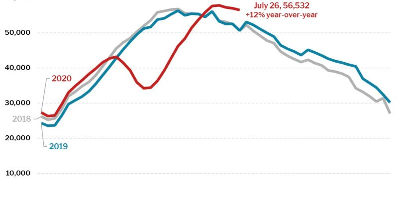 Late-July Home Sale Prices Up 11%, Largest Annual Increase Since 2014