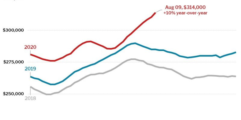 Unseasonably Hot Late-Summer Housing Market: Prices Up 10%, Pending Sales Up 13%