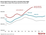 Home Prices Up 13%, Biggest Increase Since 2013