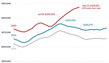 Housing Market White Hot After Labor Day: Home Prices Up 13%, Pending Sales Up 27%