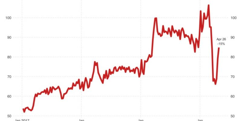 New Listings Lag Home-Buying Demand, Homes for Sale in Redfin Markets at 5-Year Low