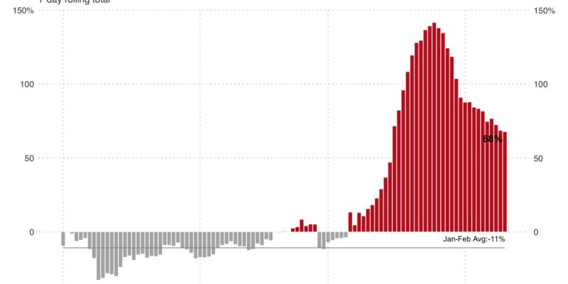 Five Charts That Show What's Happening in the Housing Market Right Now