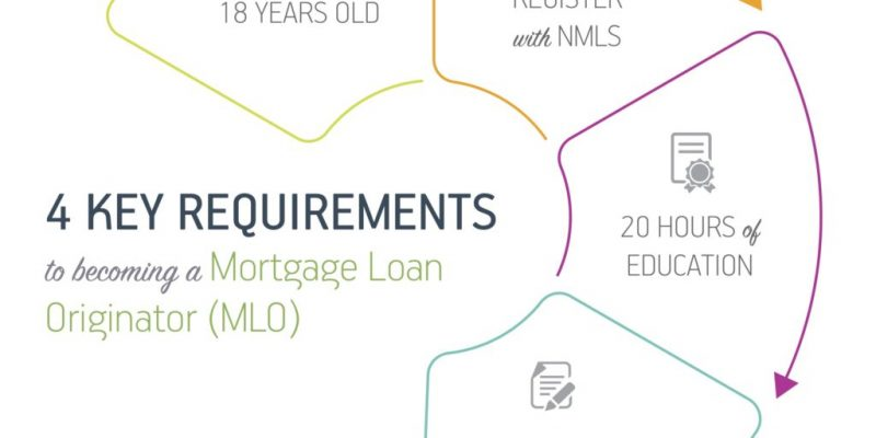 4 Key Requirements to Becoming a Mortgage Loan Originator (MLO)