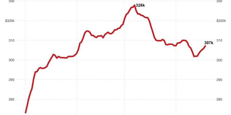 Six Charts That Show the Latest Trends in the Housing Market