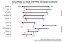 Milwaukee, San Francisco and Detroit Top the List of Places Where Black Homebuyers Are More Likely to Be Denied a Home Loan