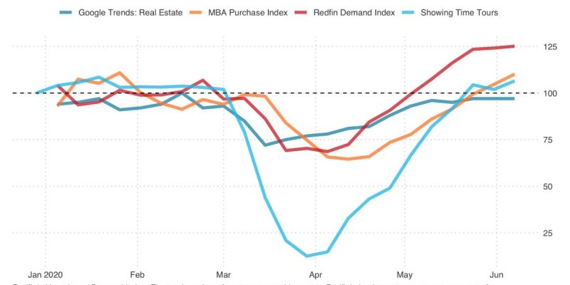 Homebuying Demand Rebound Amid Coronavirus Recession Highlights Wealth Divide
