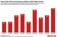 Survey: Almost Half of Recent Homebuyers Made an Offer Sight-Unseen, the Highest Share on Record