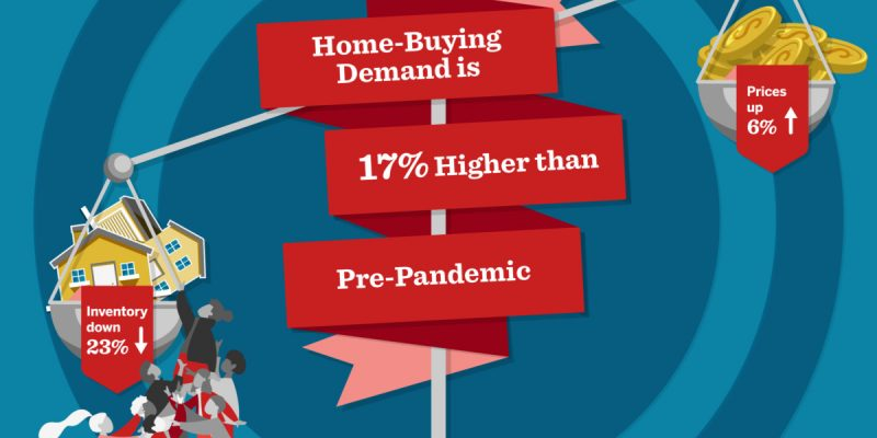 Home-buying Demand Surges on Record-Low Mortgage Rates; Up 17% From Pre-Coronavirus Levels
