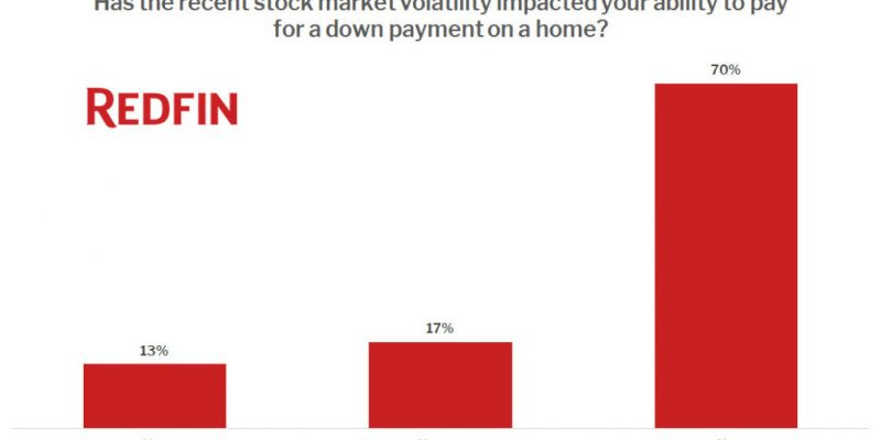 Just 13% of Homebuyers Say Stock Market Volatility From Coronavirus Has Impacted Their Ability to Buy